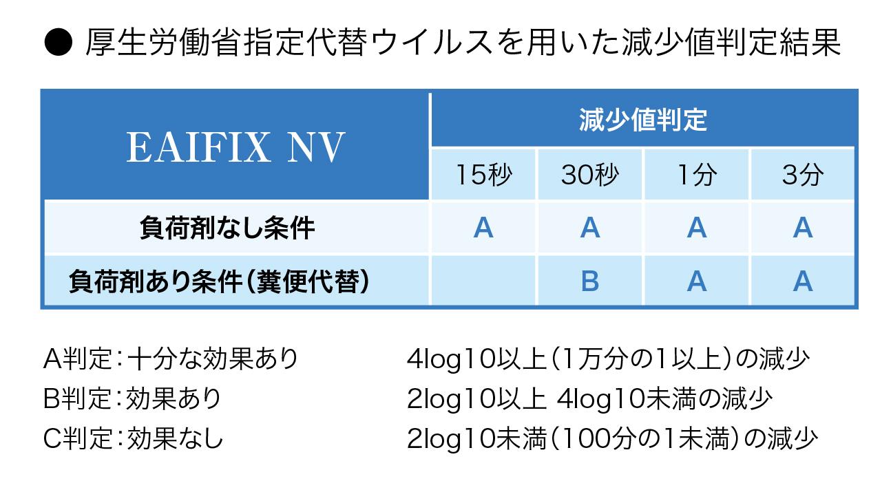 EAIFIX NVのウイルス効果検査結果