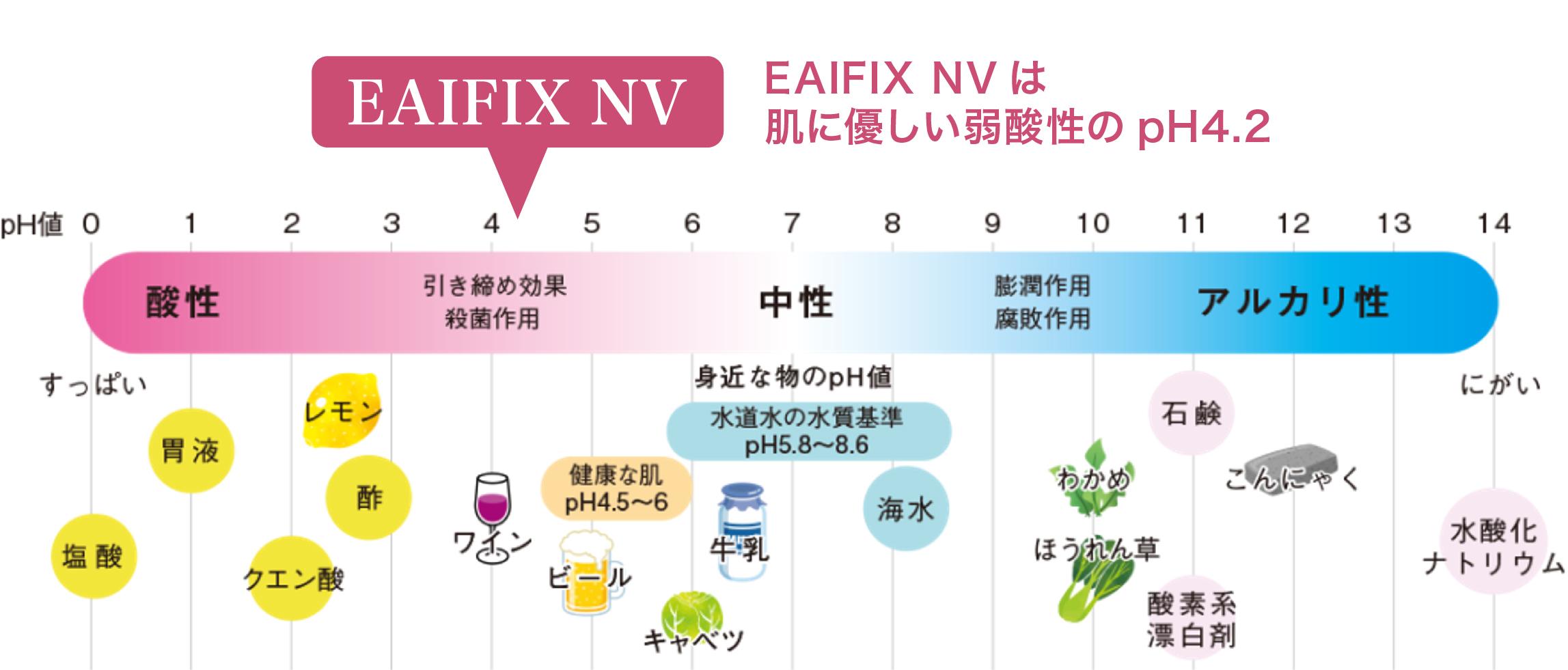 アルコール消毒液-EAIFIX NVのpH値説明図